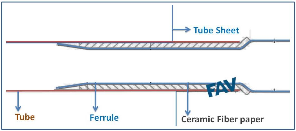 Tube inserts and pipe ferrule used in heat exchangers